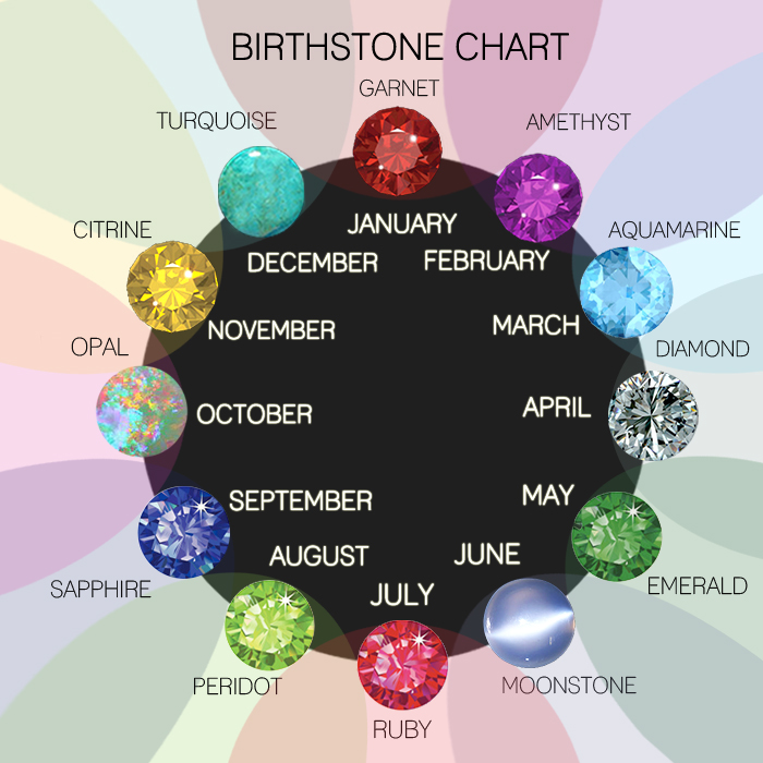 Birthstones Gods And Magic    And Maybe A Little Bit Of